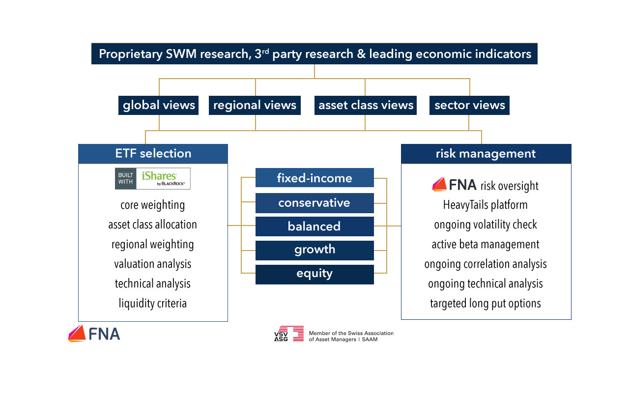 secure-wealth-management-etf-investment-process