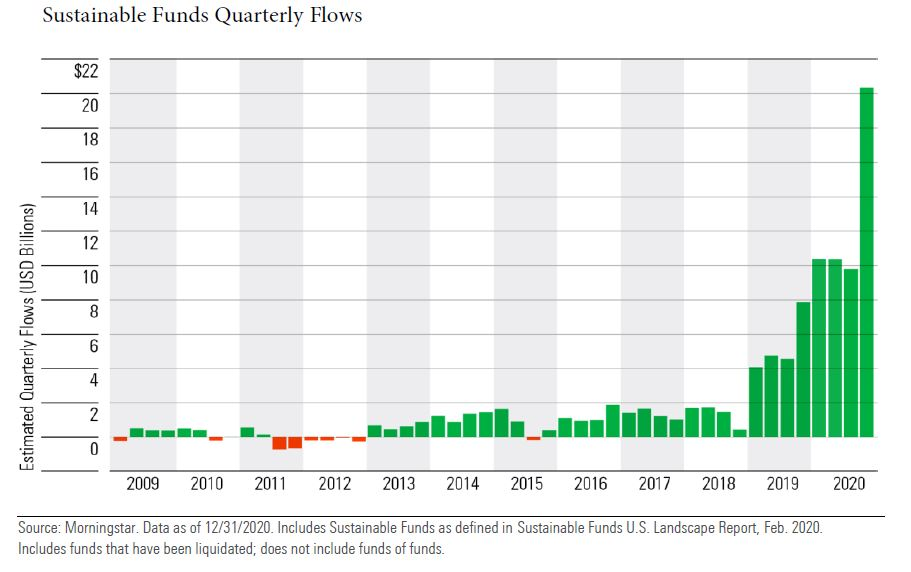 sustainable funds quarterly flow chart Dec 2020